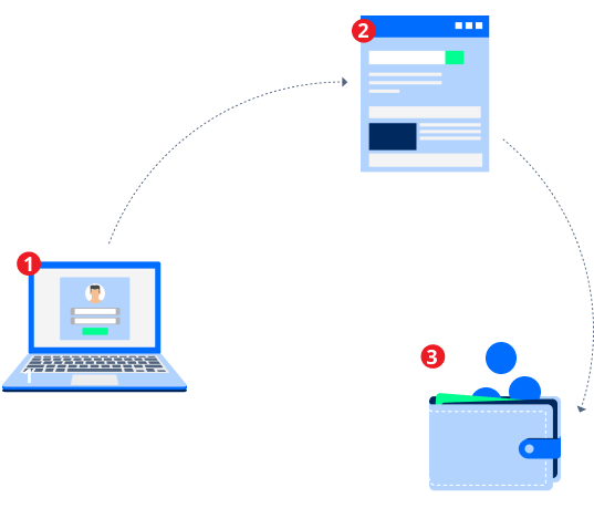 a laptop, webpage and wallet linked in a chain, depicting how the process works for affiliates step by step